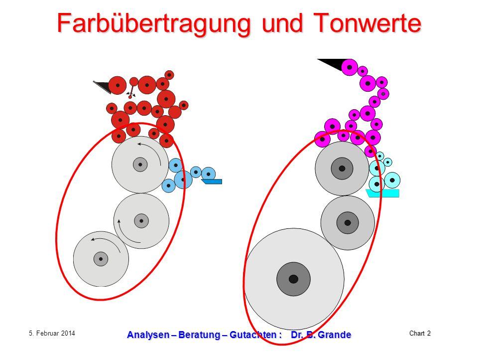 Chart 2 5. Februar 2014 Analysen – Beratung – Gutachten : Dr. B. Grande Farbübertragung und Tonwerte