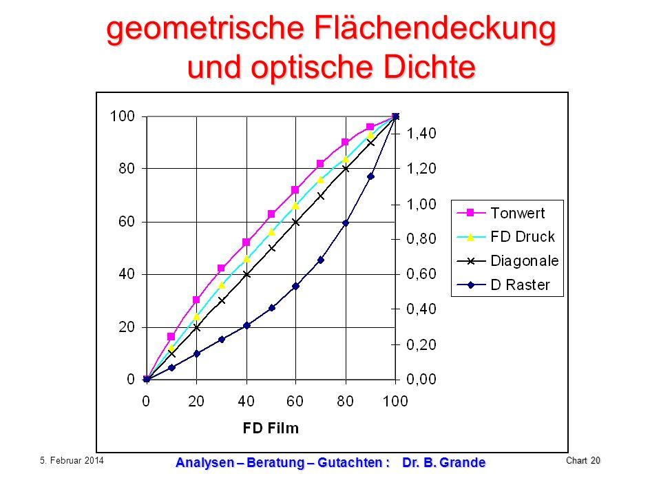 Chart 20 5. Februar 2014 Analysen – Beratung – Gutachten : Dr. B. Grande geometrische Flächendeckung und optische Dichte
