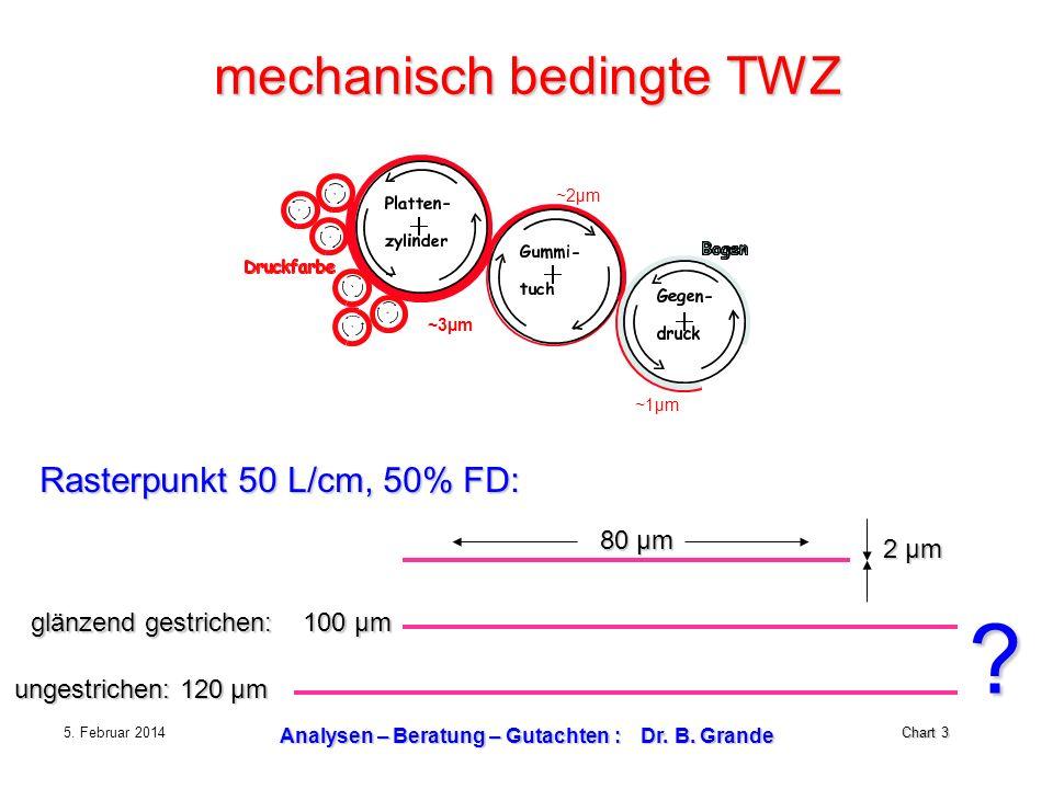 Chart 3 5. Februar 2014 Analysen – Beratung – Gutachten : Dr. B. Grande mechanisch bedingte TWZ ~3µm ~2µm ~1µm Rasterpunkt 50 L/cm, 50% FD: 80 µm 2 µm