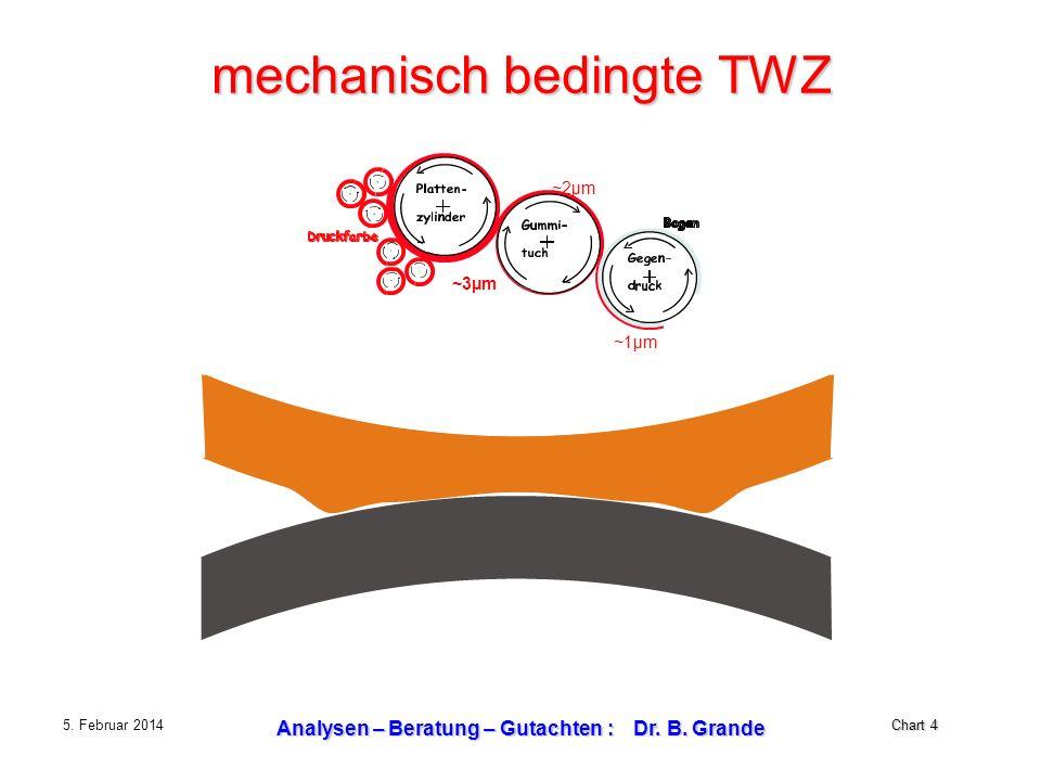 Chart 4 5. Februar 2014 Analysen – Beratung – Gutachten : Dr. B. Grande mechanisch bedingte TWZ ~3µm ~2µm ~1µm