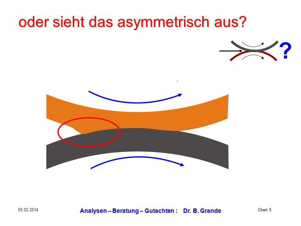 Chart 5 05.02.2014 Analysen – Beratung – Gutachten : Dr. B. Grande oder sieht das asymmetrisch aus? ?