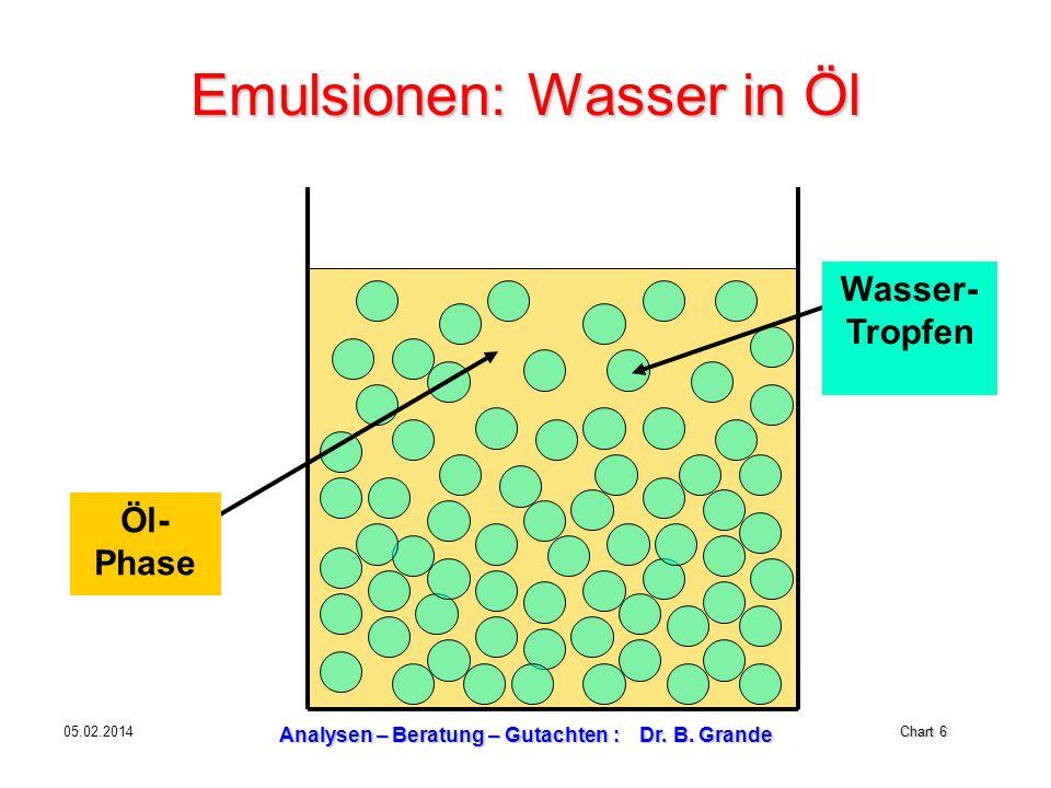 Chart 6 05.02.2014 Analysen – Beratung – Gutachten : Dr. B. Grande Emulsionen: Wasser in Öl Wasser- Tropfen Öl- Phase