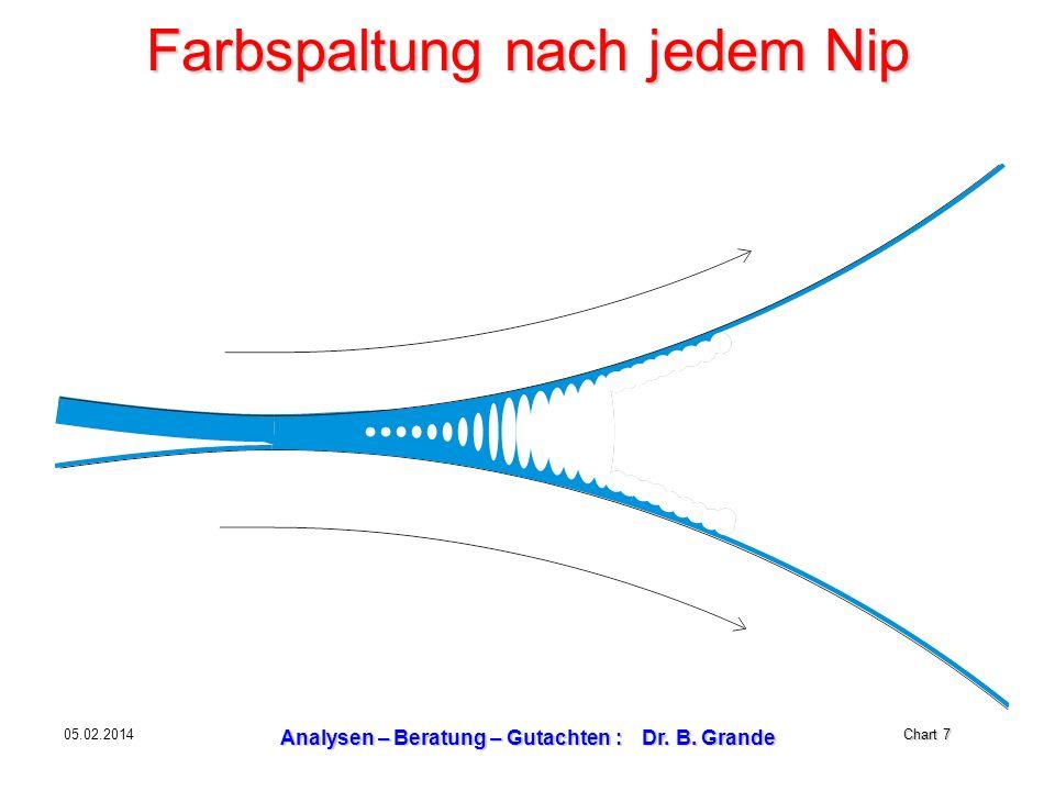 Chart 7 05.02.2014 Analysen – Beratung – Gutachten : Dr. B. Grande Farbspaltung nach jedem Nip