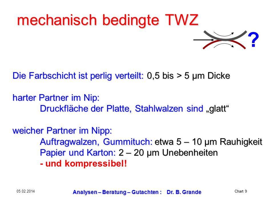 Chart 9 05.02.2014 Analysen – Beratung – Gutachten : Dr. B. Grande mechanisch bedingte TWZ Die Farbschicht ist perlig verteilt: 0,5 bis > 5 µm Dicke h