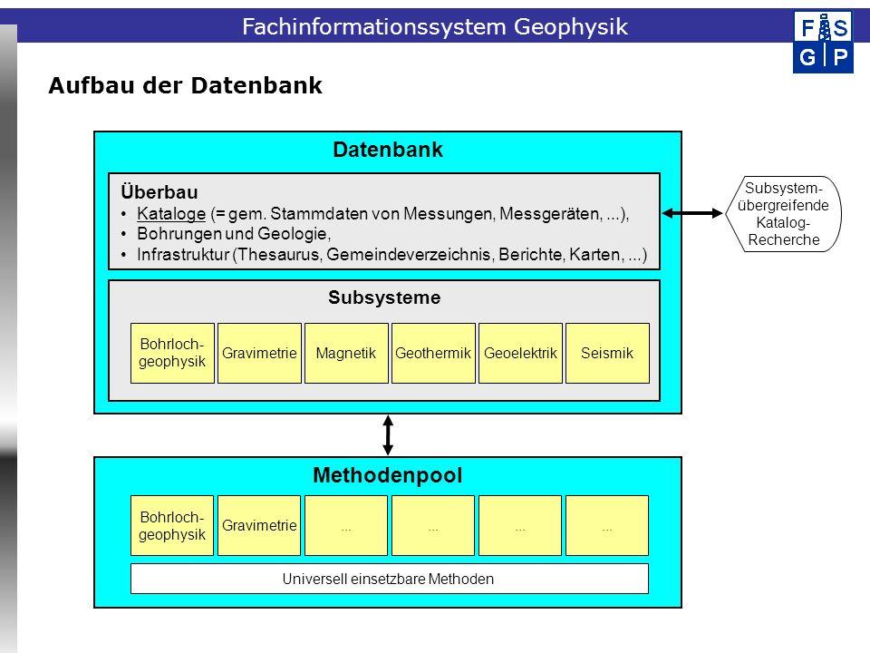 Fachinformationssystem Geophysik Aufbau der Datenbank Datenbank Subsysteme Bohrloch- geophysik GravimetrieMagnetikGeothermikGeoelektrik Überbau Katalo