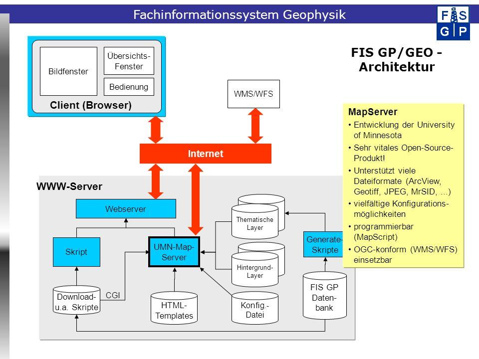 Fachinformationssystem Geophysik Bildfenster Übersichts- Fenster Bedienung Client (Browser) FIS GP/GEO - Architektur Webserver Skript UMN-Map- Server