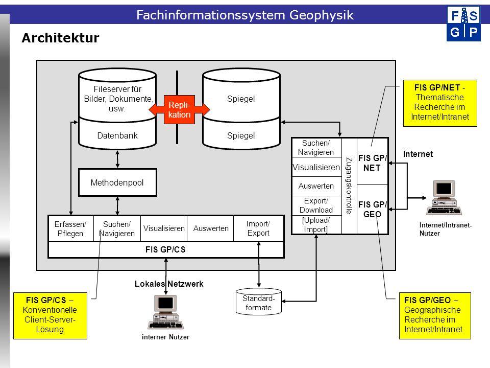 Fachinformationssystem Geophysik Architektur Standard- formate interner Nutzer Methodenpool Erfassen/ Pflegen Suchen/ Navigieren VisualisierenAuswerte