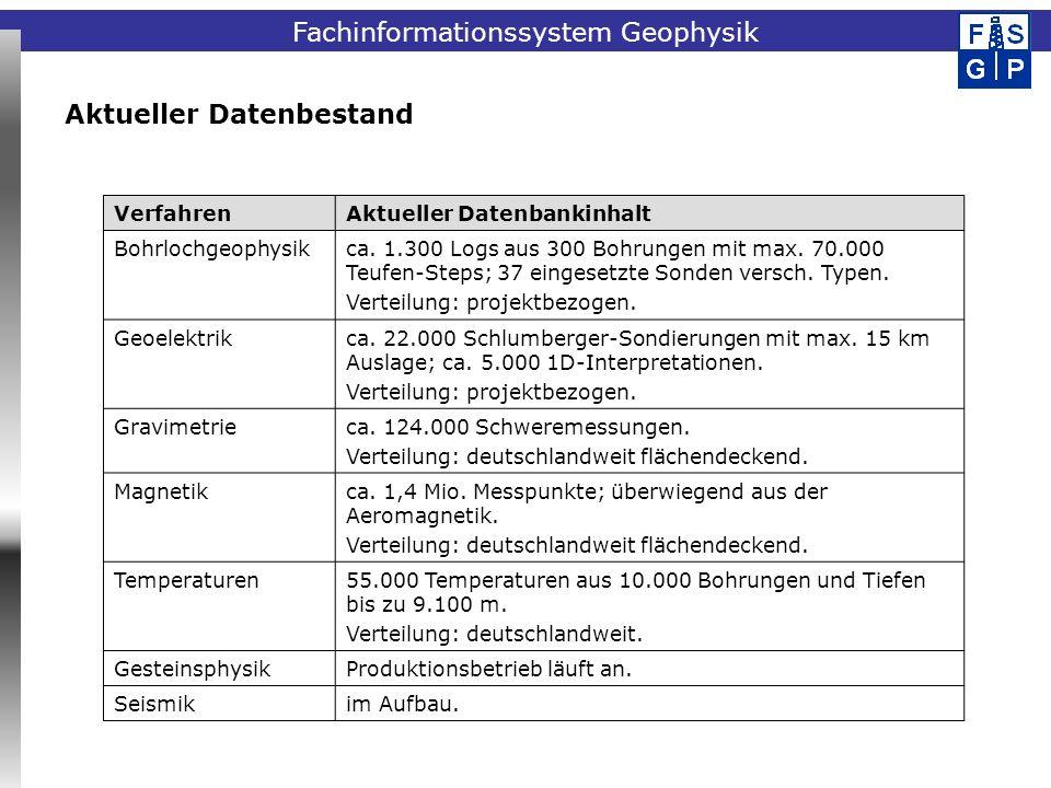 Fachinformationssystem Geophysik Aufbau der Datenbank Datenbank Subsysteme Bohrloch- geophysik GravimetrieMagnetikGeothermikGeoelektrik Überbau Kataloge (= gem.