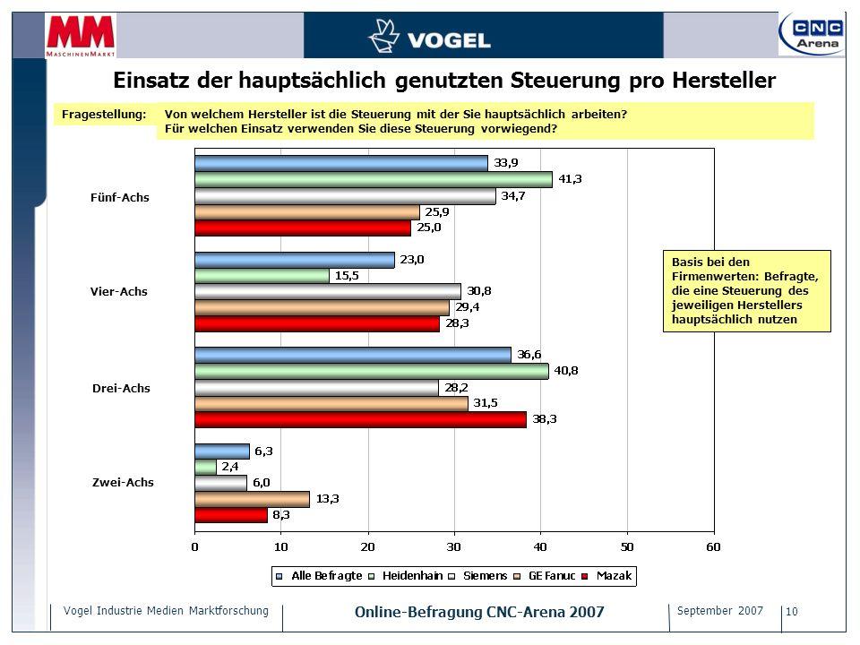 Vogel Industrie Medien Marktforschung Online-Befragung CNC-Arena 2007 September 2007 10 Einsatz der hauptsächlich genutzten Steuerung pro Hersteller V