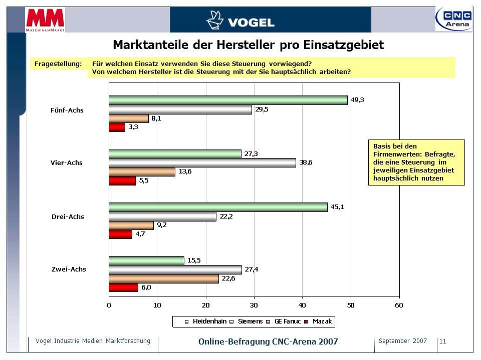Vogel Industrie Medien Marktforschung Online-Befragung CNC-Arena 2007 September 2007 11 Marktanteile der Hersteller pro Einsatzgebiet Für welchen Eins