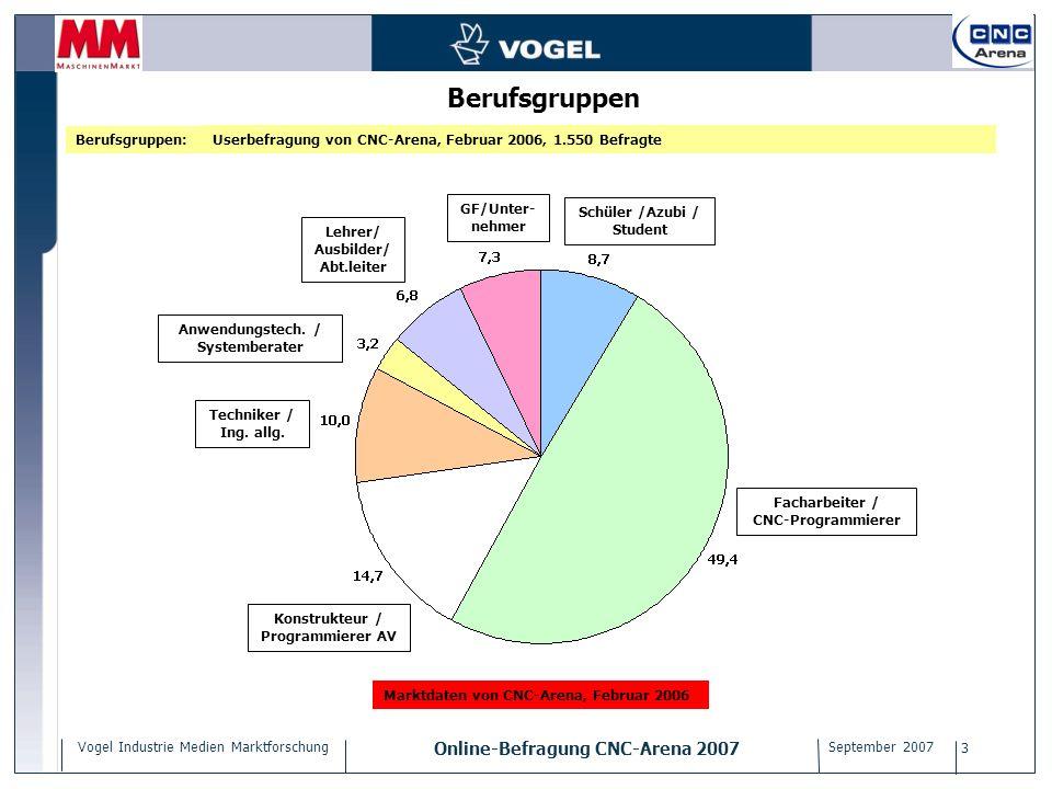 Vogel Industrie Medien Marktforschung Online-Befragung CNC-Arena 2007 September 2007 3 Berufsgruppen Userbefragung von CNC-Arena, Februar 2006, 1.550