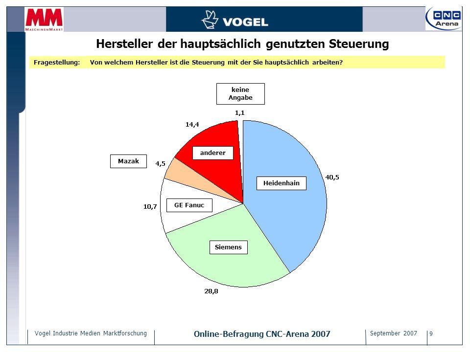 Vogel Industrie Medien Marktforschung Online-Befragung CNC-Arena 2007 September 2007 9 anderer Heidenhain Mazak GE Fanuc Siemens Hersteller der haupts