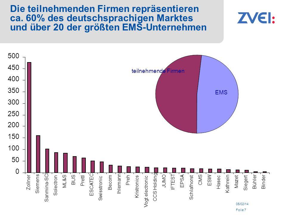 05/02/14 Folie 7 Die teilnehmenden Firmen repräsentieren ca. 60% des deutschsprachigen Marktes und über 20 der größten EMS-Unternehmen teilnehmende Fi