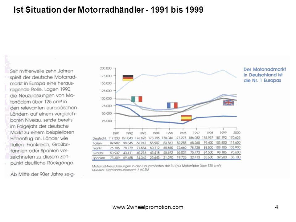 4 Ist Situation der Motorradhändler - 1991 bis 1999 www.2wheelpromotion.com