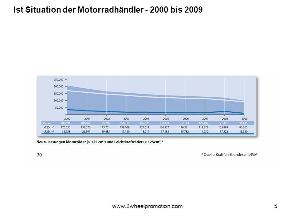 5 Ist Situation der Motorradhändler - 2000 bis 2009 www.2wheelpromotion.com