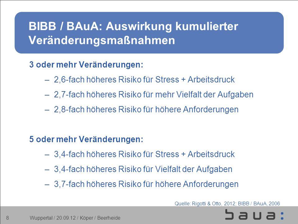9 BIBB / BAuA: Restrukturierung und Gesundheit Anzahl der Veränderungen und Wahrnehmung des Gesundheitszustands Quelle: BiBB / BAuA, 2006 Wuppertal / 20.09.12 / Köper / Beerheide
