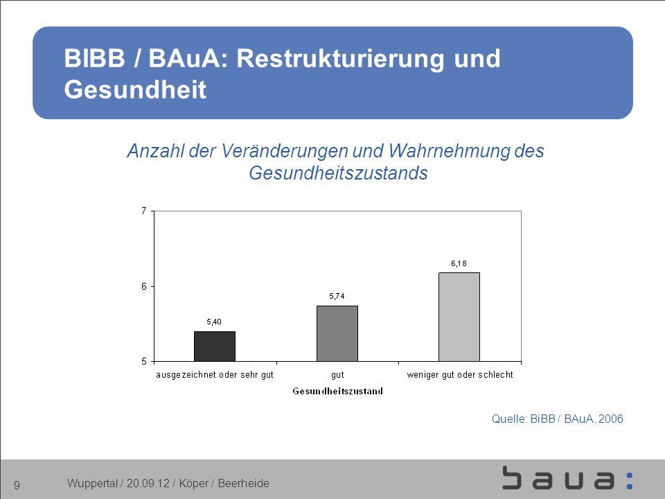 9 BIBB / BAuA: Restrukturierung und Gesundheit Anzahl der Veränderungen und Wahrnehmung des Gesundheitszustands Quelle: BiBB / BAuA, 2006 Wuppertal /