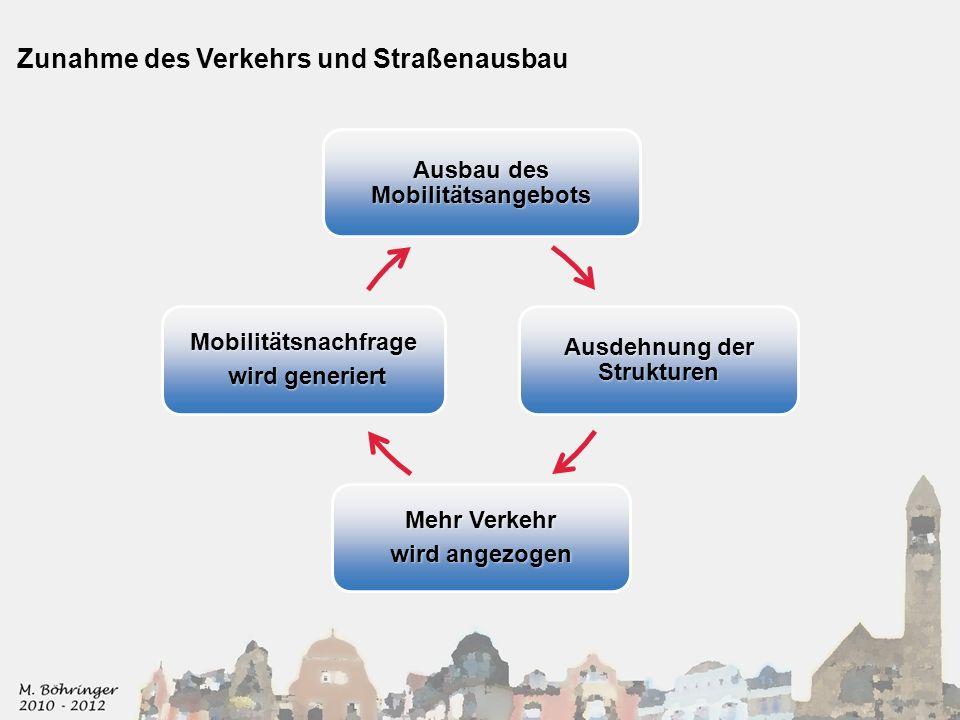Zunahme des Verkehrs und Straßenausbau Ausbau des Mobilitätsangebots Ausdehnung der Strukturen Mehr Verkehr wird angezogen Mobilitätsnachfrage wird generiert wird generiert
