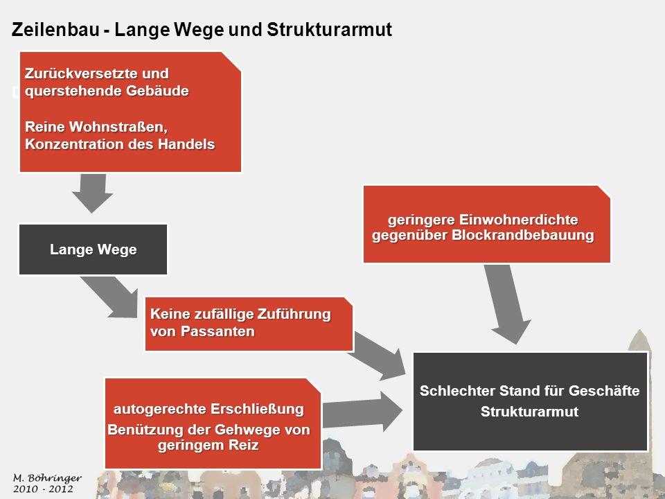 Zeilenbau - Lange Wege und Strukturarmut Der Zeilenbau Schlechter Stand für Geschäfte Strukturarmut Lange Wege geringere Einwohnerdichte gegenüber Blo