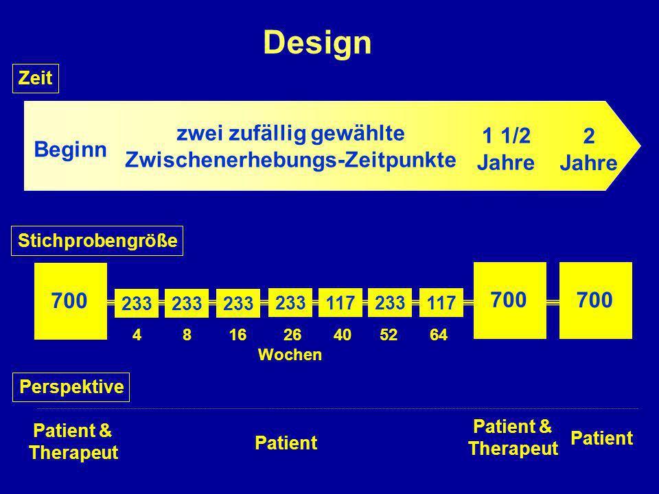 Design Patient Patient & Therapeut Patient & Therapeut Beginn 1 1/2 Jahre 2 Jahre zwei zufällig gewählte Zwischenerhebungs-Zeitpunkte Zeit 700 4 8 16