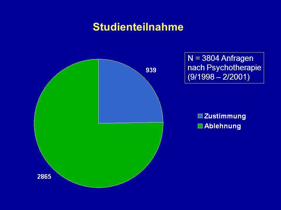 Studienteilnahme N = 3804 Anfragen nach Psychotherapie (9/1998 – 2/2001)
