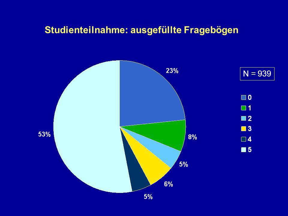 Studienteilnahme: ausgefüllte Fragebögen N = 939