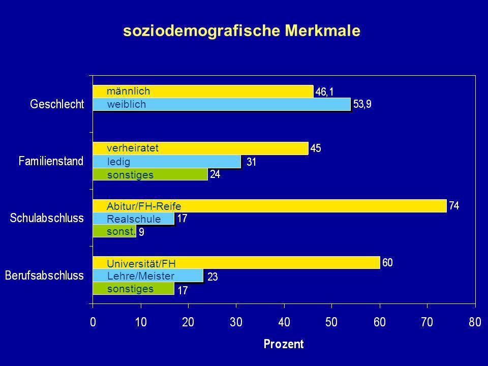 männlich weiblich verheiratet ledig sonstiges Abitur/FH-Reife Realschule Universität/FH Lehre/Meister soziodemografische Merkmale sonstiges sonst.