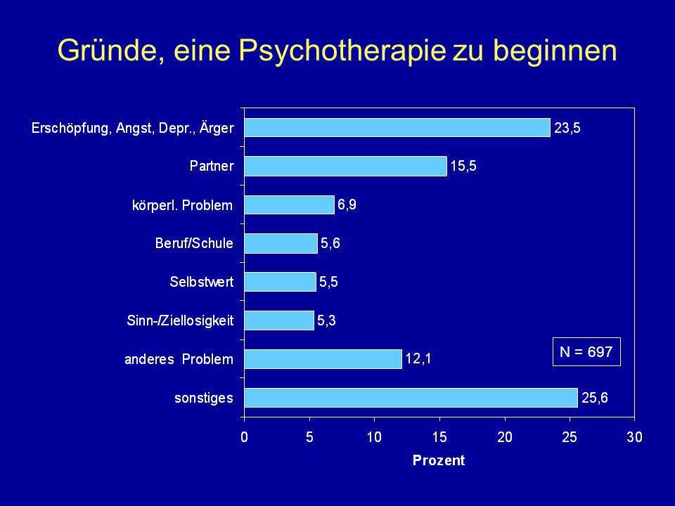 Gründe, eine Psychotherapie zu beginnen N = 697