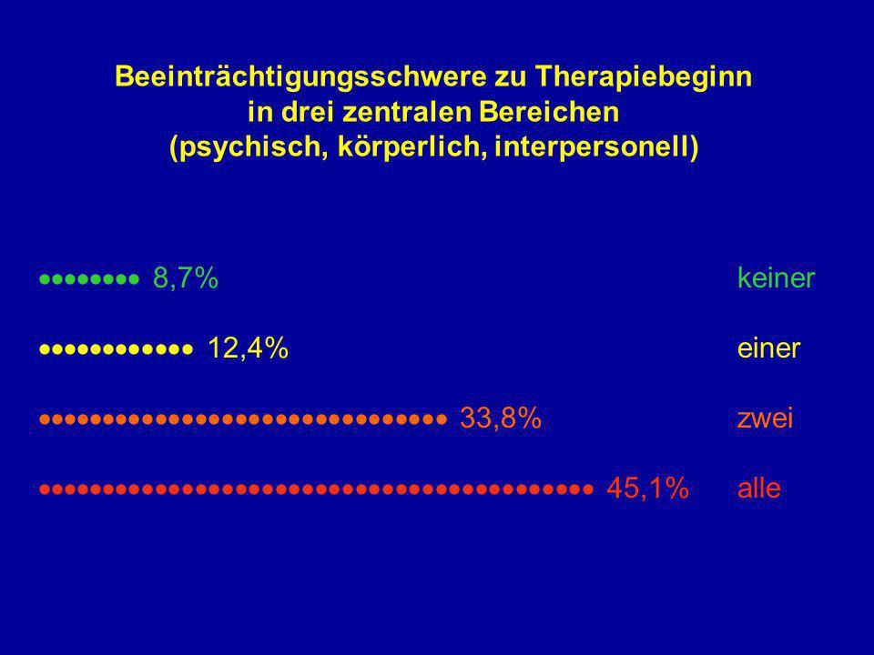 Beeinträchtigungsschwere zu Therapiebeginn in drei zentralen Bereichen (psychisch, körperlich, interpersonell) 8,7%keiner 12,4%einer 33,8% zwei 45,1%a