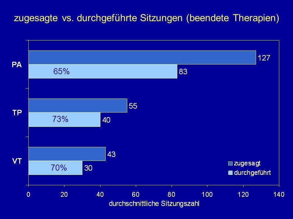 zugesagte vs. durchgeführte Sitzungen (beendete Therapien) 70% 73% 65%