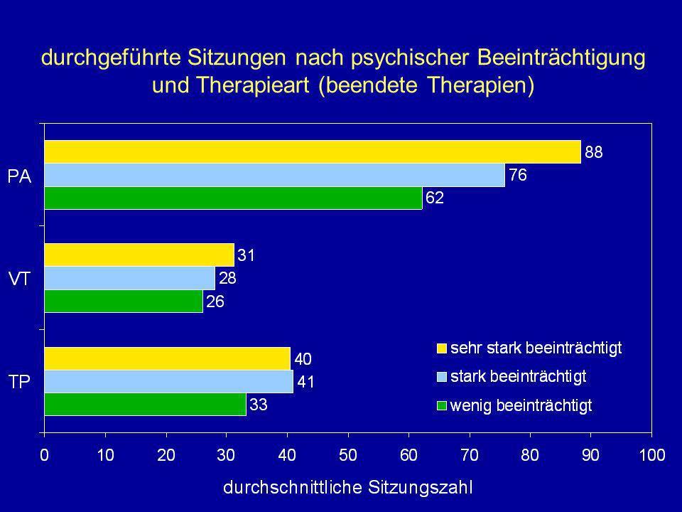 durchgeführte Sitzungen nach psychischer Beeinträchtigung und Therapieart (beendete Therapien)