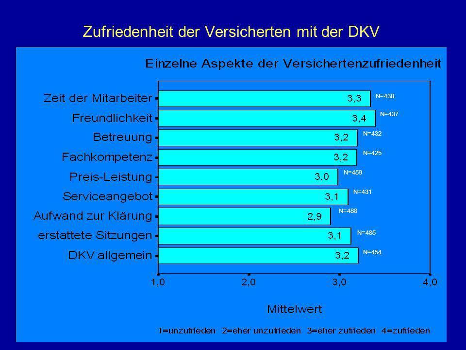 Zufriedenheit der Versicherten mit der DKV N=438 N=437 N=425 N=459 N=431 N=488 N=485 N=454 N=432