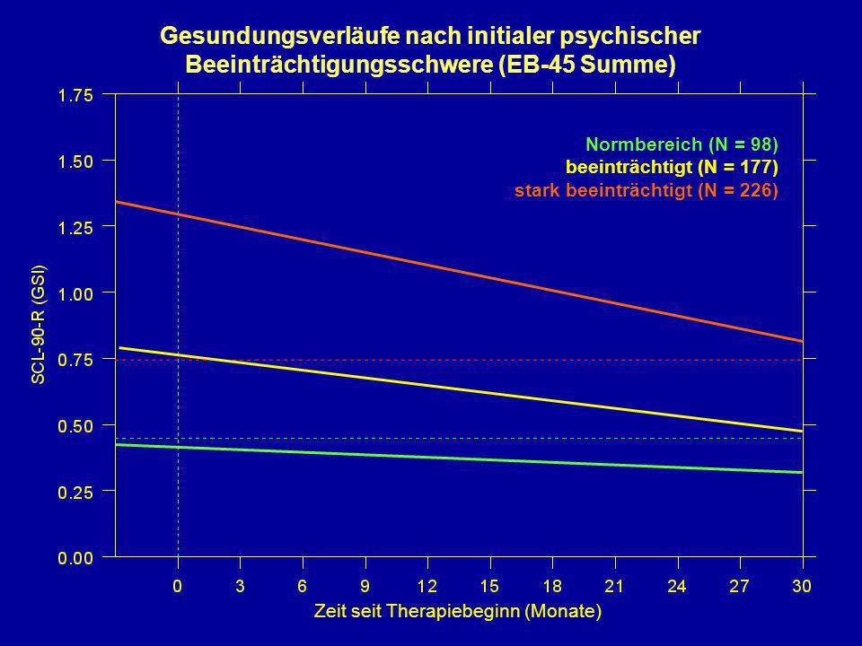 Normbereich (N = 98) beeinträchtigt (N = 177) stark beeinträchtigt (N = 226) Zeit seit Therapiebeginn (Monate) Gesundungsverläufe nach initialer psych