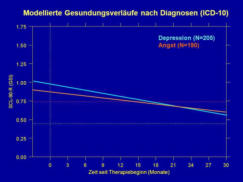 Zeit seit Therapiebeginn (Monate) Depression (N=205) Angst (N=190) Modellierte Gesundungsverläufe nach Diagnosen (ICD-10)