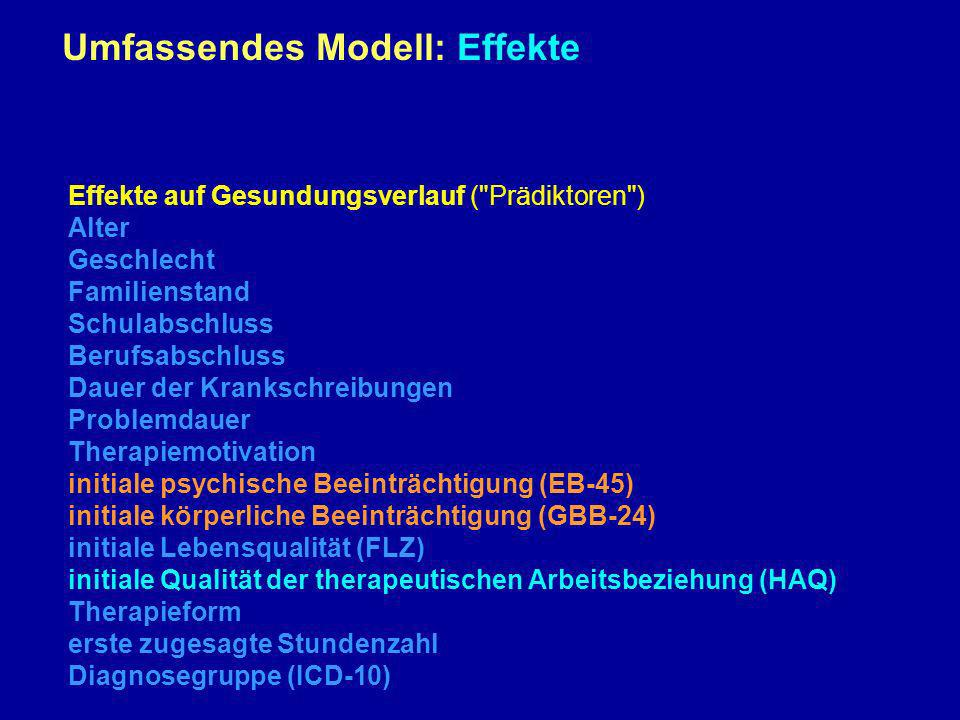 Effekte auf Gesundungsverlauf (
