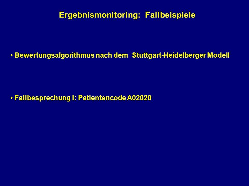 Bewertungsalgorithmus nach dem Stuttgart-Heidelberger Modell 1.ernsthafte Beein- trächtigung 2.Verschlechterung aus Sicht des Therapeuten inhaltlich 1.BSS zeigt mehr als 8 Rohwert-punkte 2.BSS negative Veraänderungen mehr als 1, THE mehr als 12 Rohwertpunkte 1.Selbstmord- gedanken 2.stark verschlech- tertes Allgemein- befinden negative Verän- derungen über- wiegen weder positive noch negative Veränderungen 1.SCL-90-R Frage 15 wird mit 3 oder 4 beant- wortet 2.Fage 3c wird mit 5 beantwortet 1.Skalen zeigen mehr negative (-) als positive (+) Veränderungen 2.mehr als 30% der Skalen zeigen negative (-) Veränderungen 1.mehr als 90% der Skalen zeigen keine Verände-rungen 2.positive (+) gleich negative (-) Veränderungen formal Einschätzung Therapeut Einschätzung Skalen Einschätzung Patient p o s i t i v e r V e r l a u f A u f f ä l l i g k e i t s s i g n a l nein ja