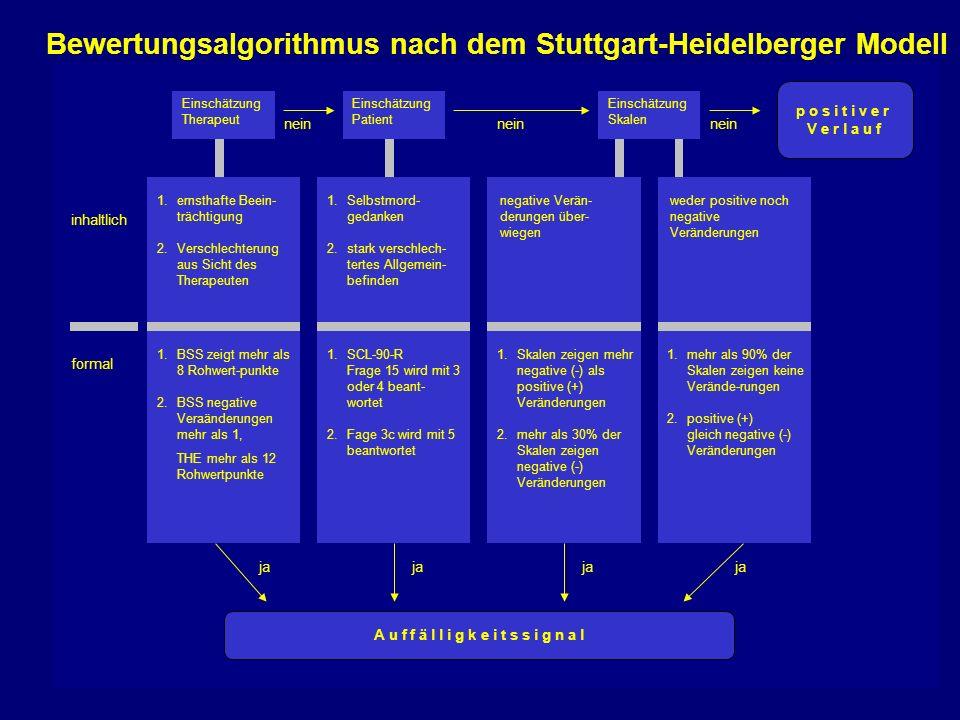 Bewertungsalgorithmus nach dem Stuttgart-Heidelberger Modell 1.ernsthafte Beein- trächtigung 2.Verschlechterung aus Sicht des Therapeuten inhaltlich 1