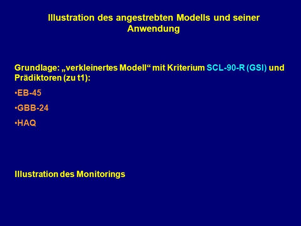 Illustration des angestrebten Modells und seiner Anwendung Illustration des Monitorings Grundlage: verkleinertes Modell mit Kriterium SCL-90-R (GSI) u