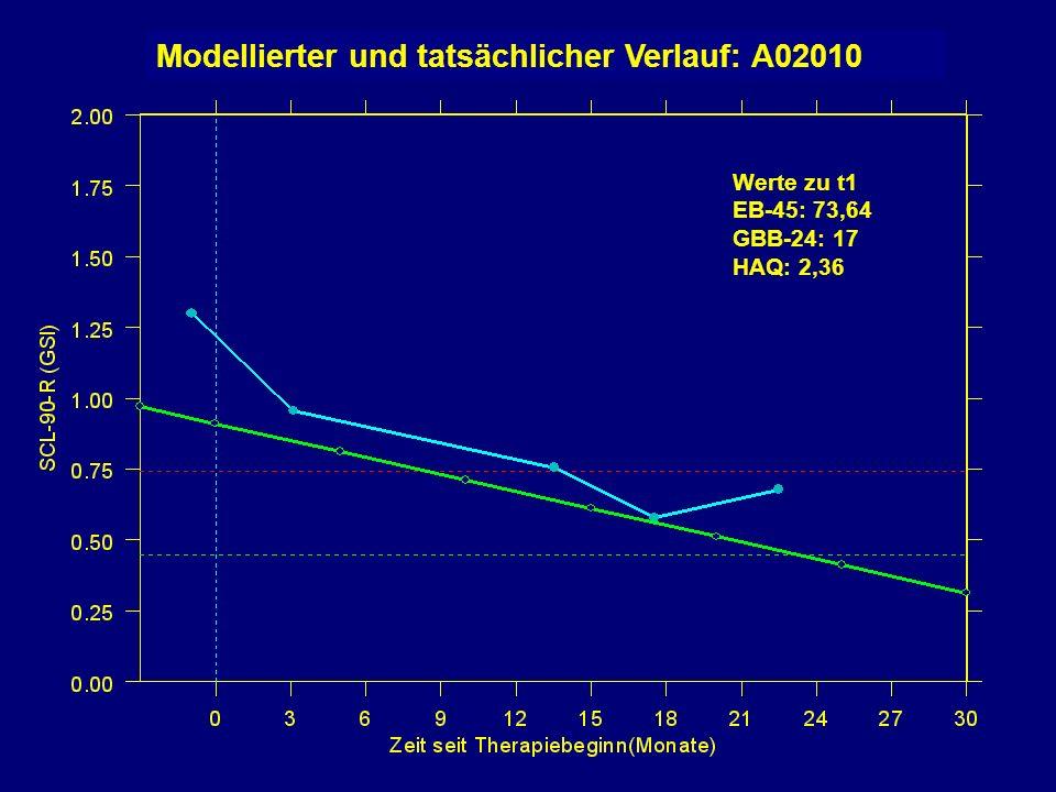 Werte zu t1 EB-45: 73,64 GBB-24: 17 HAQ: 2,36 Modellierter und tatsächlicher Verlauf: A02010