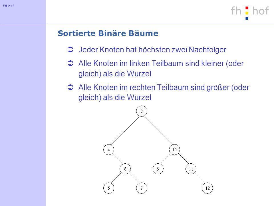 FH-Hof Sortierte Binäre Bäume Jeder Knoten hat höchsten zwei Nachfolger Alle Knoten im linken Teilbaum sind kleiner (oder gleich) als die Wurzel Alle Knoten im rechten Teilbaum sind größer (oder gleich) als die Wurzel