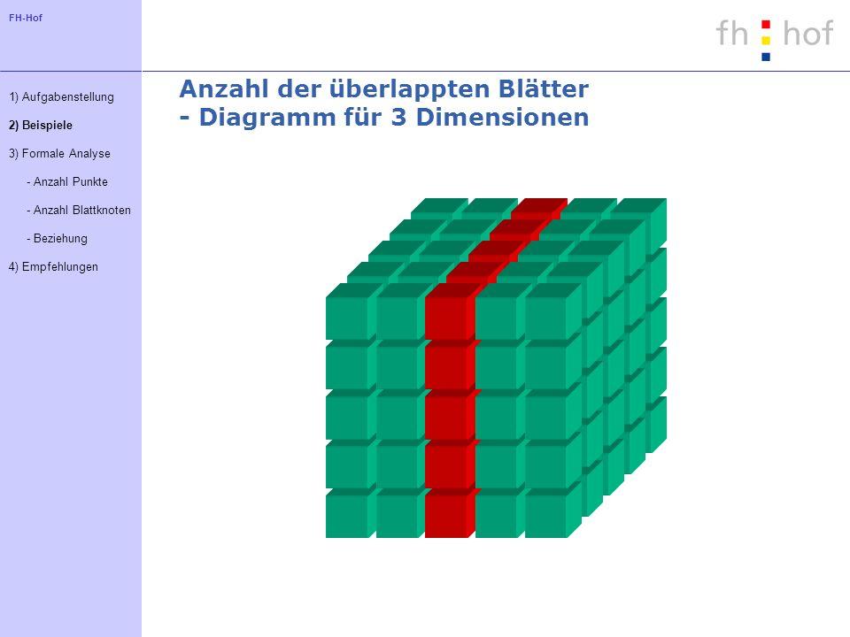 FH-Hof Anzahl der überlappten Blätter - Diagramm für 3 Dimensionen 1) Aufgabenstellung 2) Beispiele 3) Formale Analyse - Anzahl Punkte - Anzahl Blattknoten - Beziehung 4) Empfehlungen