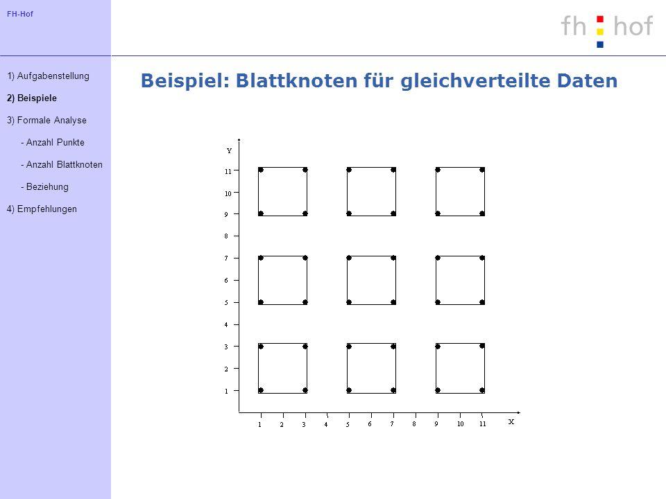 FH-Hof Beispiel: Blattknoten für gleichverteilte Daten 1) Aufgabenstellung 2) Beispiele 3) Formale Analyse - Anzahl Punkte - Anzahl Blattknoten - Beziehung 4) Empfehlungen