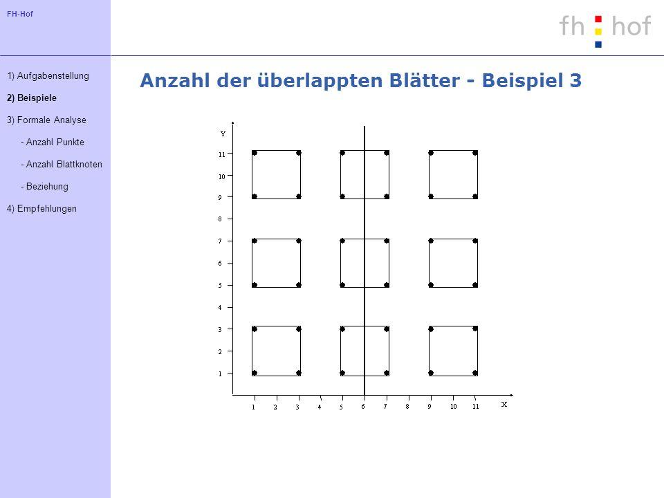 FH-Hof Anzahl der überlappten Blätter - Beispiel 3 1) Aufgabenstellung 2) Beispiele 3) Formale Analyse - Anzahl Punkte - Anzahl Blattknoten - Beziehung 4) Empfehlungen