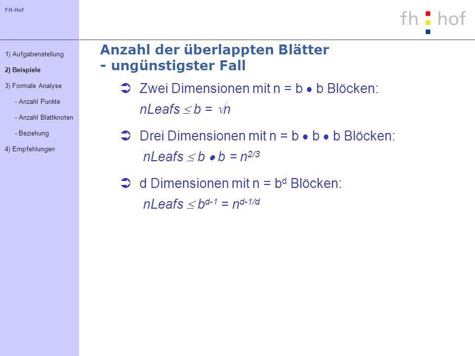 FH-Hof Anzahl der überlappten Blätter - ungünstigster Fall 1) Aufgabenstellung 2) Beispiele 3) Formale Analyse - Anzahl Punkte - Anzahl Blattknoten - Beziehung 4) Empfehlungen Zwei Dimensionen mit n = b b Blöcken: nLeafs b = n Drei Dimensionen mit n = b b b Blöcken: nLeafs b b = n 2/3 d Dimensionen mit n = b d Blöcken: nLeafs b d-1 = n d-1/d