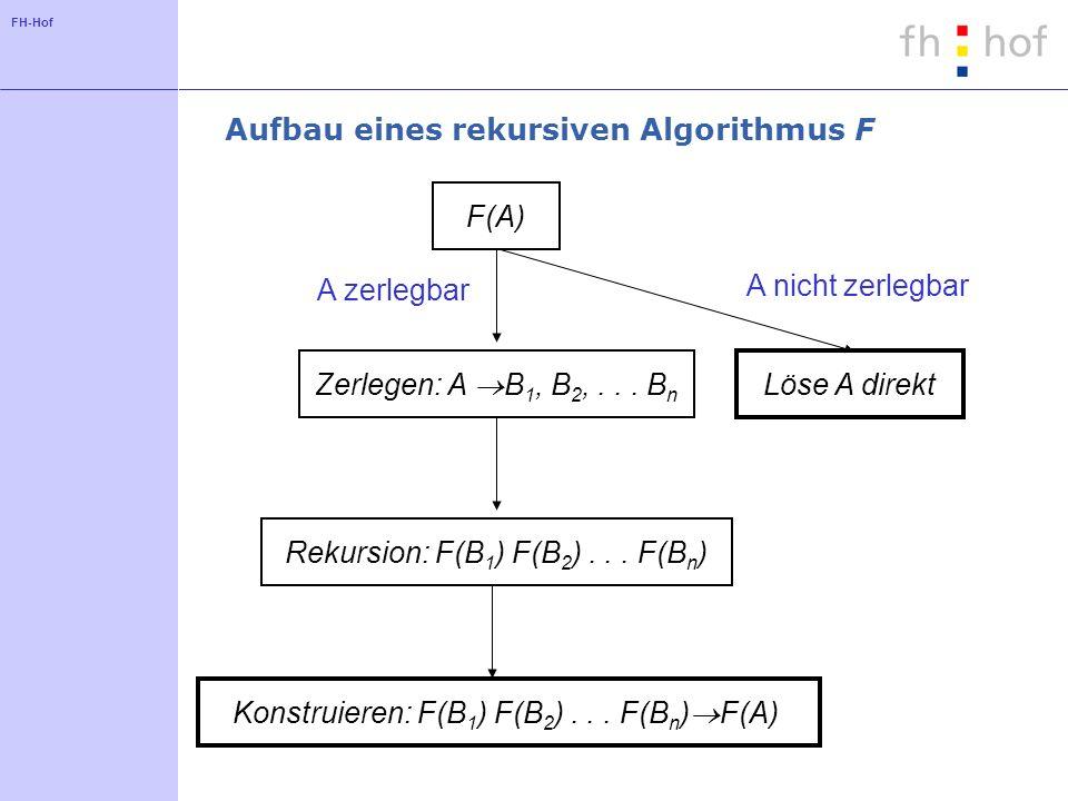 FH-Hof Aufbau eines rekursiven Algorithmus F F(A) Zerlegen: A B 1, B 2,...