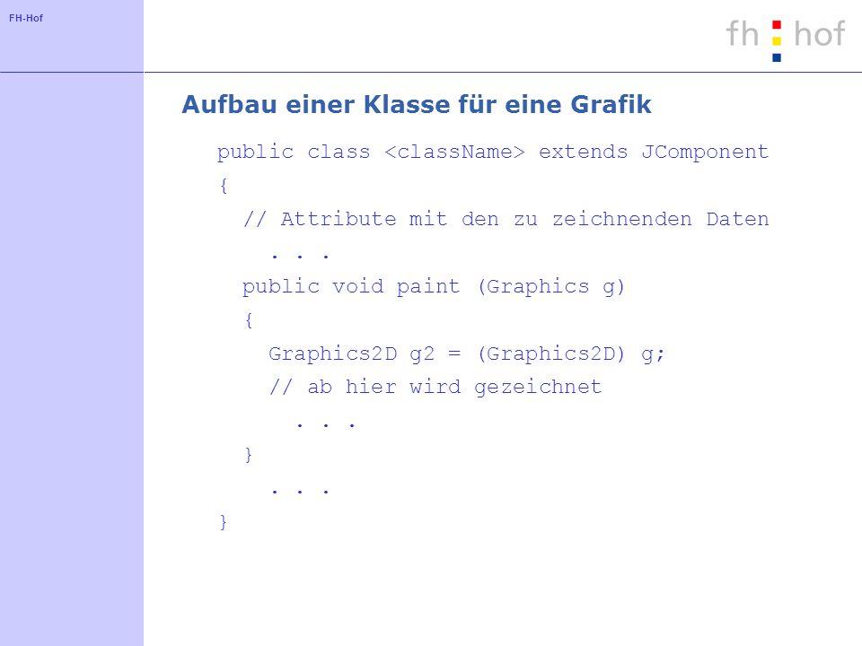 FH-Hof Aufbau einer Klasse für eine Grafik public class extends JComponent { // Attribute mit den zu zeichnenden Daten...