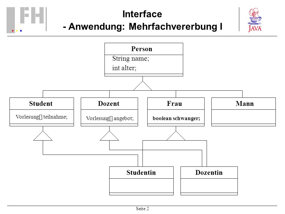 Seite 2 Interface - Anwendung: Mehrfachvererbung I Student Vorlesung[] teilnahme; Dozent Vorlesung[] angebot; Person String name; int alter; MannFrau boolean schwanger; StudentinDozentin