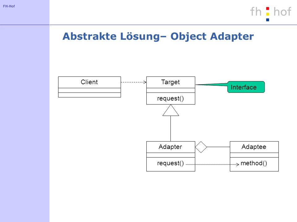 FH-Hof Abstrakte Lösung– Object Adapter ClientTarget request() Interface Adapter request() Adaptee method()