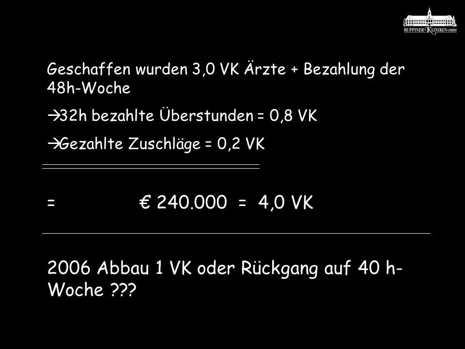 Geschaffen wurden 3,0 VK Ärzte + Bezahlung der 48h-Woche 32h bezahlte Überstunden = 0,8 VK Gezahlte Zuschläge = 0,2 VK = 240.000 = 4,0 VK 2006 Abbau 1
