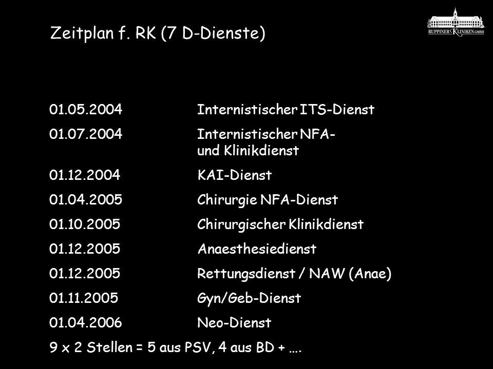 Zeitplan f. RK (7 D-Dienste) 01.05.2004Internistischer ITS-Dienst 01.07.2004 Internistischer NFA- und Klinikdienst 01.12.2004KAI-Dienst 01.04.2005 Chi